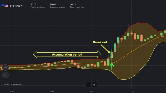 Strategi Bollinger Breakdown